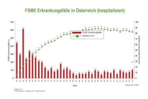 FSME Erkrankungen Österreich