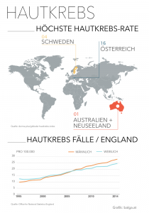 Hautkrebs-Statistik