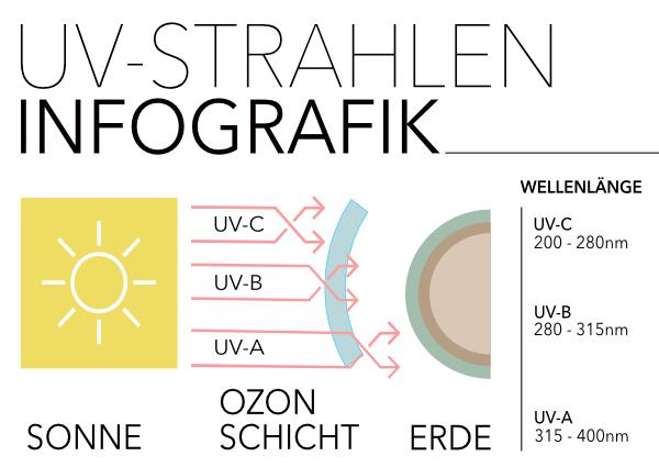 UV Strahlen